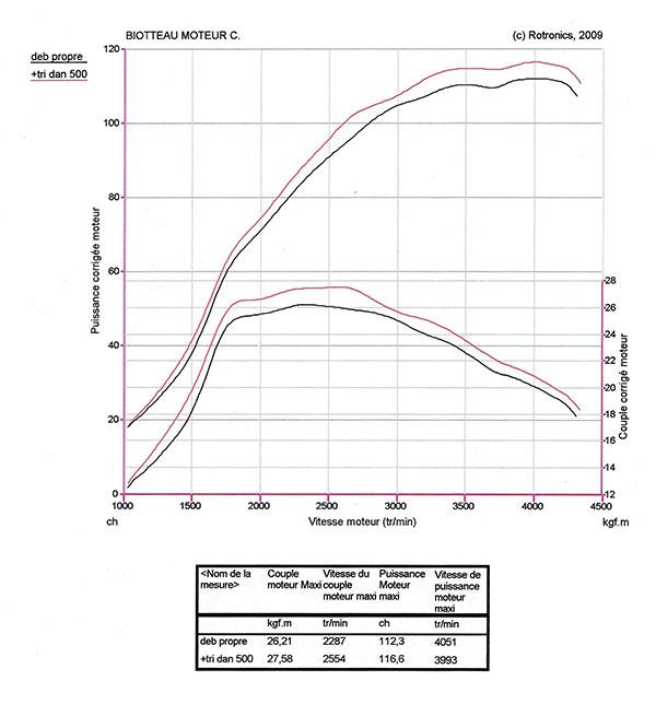 TRI-DAN traitement circuit huile